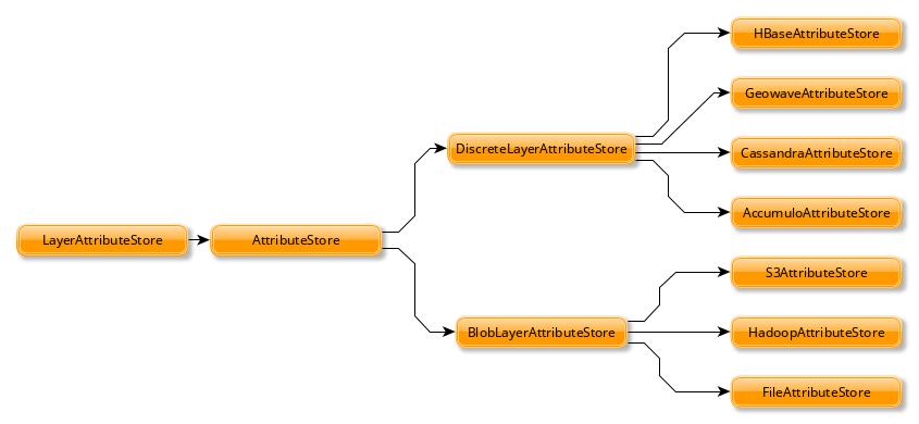 Tile Layer Backends — GeoTrellis 1 0 0 documentation