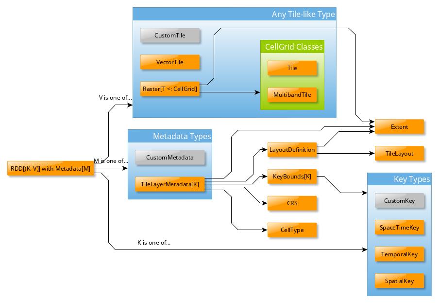 Core Concepts — GeoTrellis 1 0 0 documentation